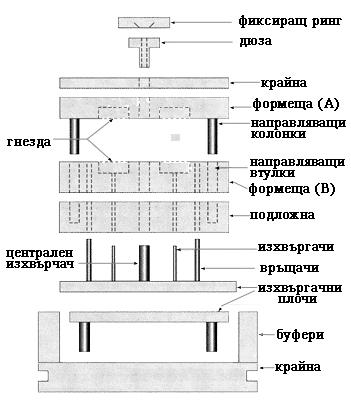 Шприцформа